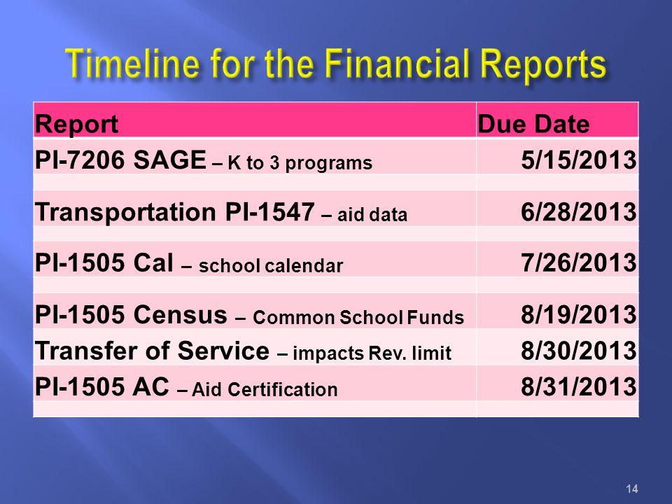 ReportDue Date PI-7206 SAGE – K to 3 programs 5/15/2013 Transportation PI-1547 – aid data 6/28/2013 PI-1505 Cal – school calendar 7/26/2013 PI-1505 Ce