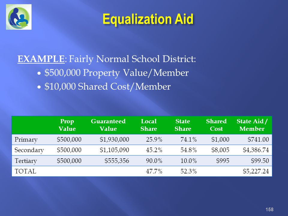 Equalization Aid 158 Prop Value Guaranteed Value Local Share State Share Shared Cost State Aid / Member Primary$500,000$1,930,00025.9%74.1%$1,000$741.