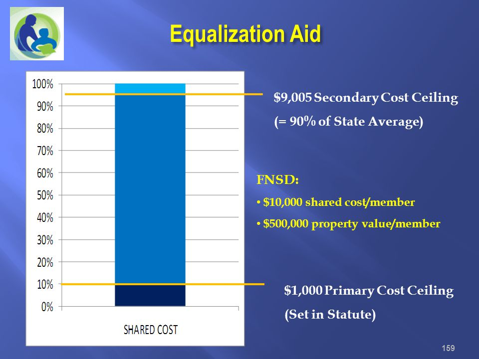 $9,005 Secondary Cost Ceiling (= 90% of State Average) $1,000 Primary Cost Ceiling (Set in Statute) 159 Equalization Aid FNSD: $10,000 shared cost/mem