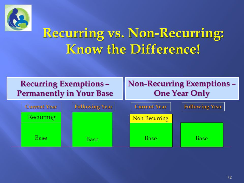 Recurring vs. Non-Recurring: Know the Difference! 72 Recurring Exemptions – Permanently in Your Base Base Non-Recurring Exemptions – One Year Only Rec