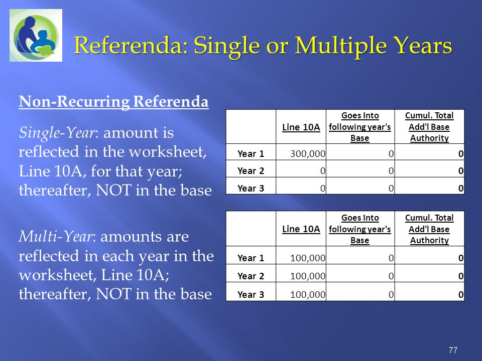 Referenda: Single or Multiple Years 77 Non-Recurring Referenda Single-Year : amount is reflected in the worksheet, Line 10A, for that year; thereafter
