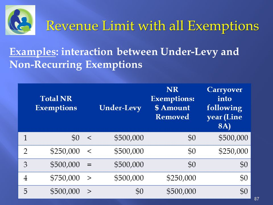 87 Revenue Limit with all Exemptions Total NR ExemptionsUnder-Levy NR Exemptions: $ Amount Removed Carryover into following year (Line 8A) 1$0<$500,00