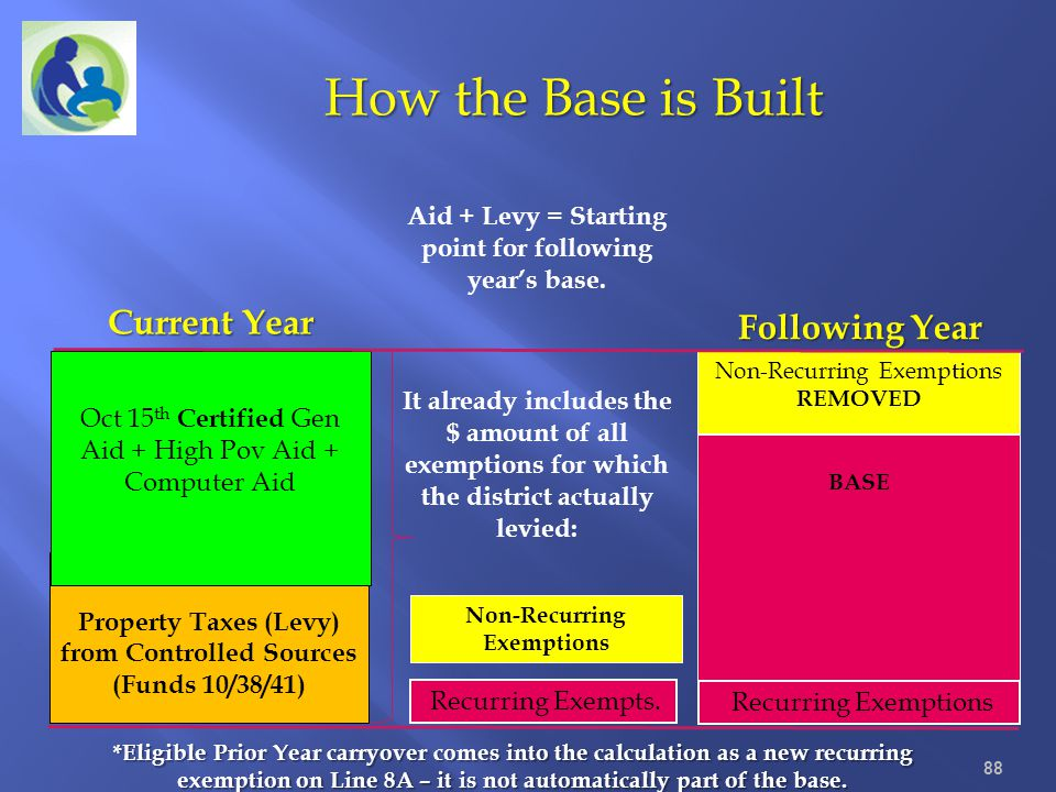 Aid + Levy = Starting point for following years base. It already includes the $ amount of all exemptions for which the district actually levied: Recur
