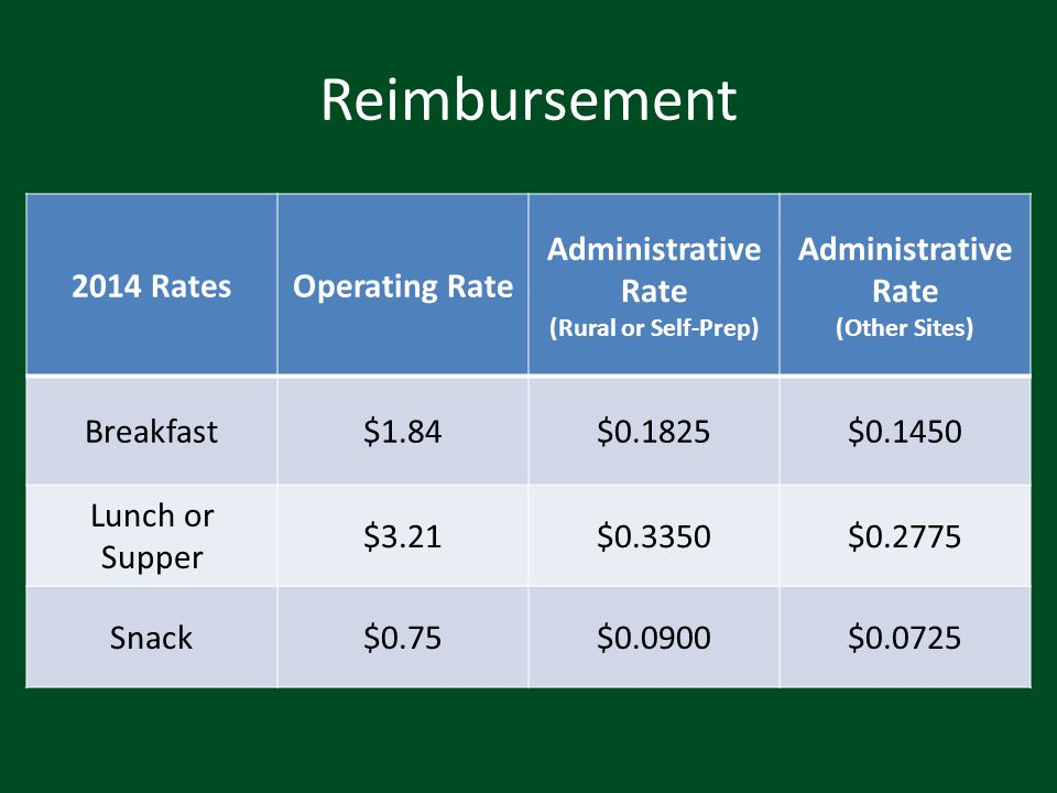 Reimbursement 2014 RatesOperating Rate Administrative Rate (Rural or Self-Prep) Administrative Rate (Other Sites) Breakfast$1.84$0.1825$0.1450 Lunch o