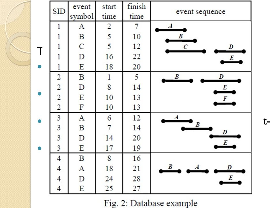 2.PROBLEM DEFINITION Temporal database Database D = {r 1, r 2, …, r m }, each record r i, where 1 i m A record r i consists of a sequence-id and an event interval(start time and finish time).
