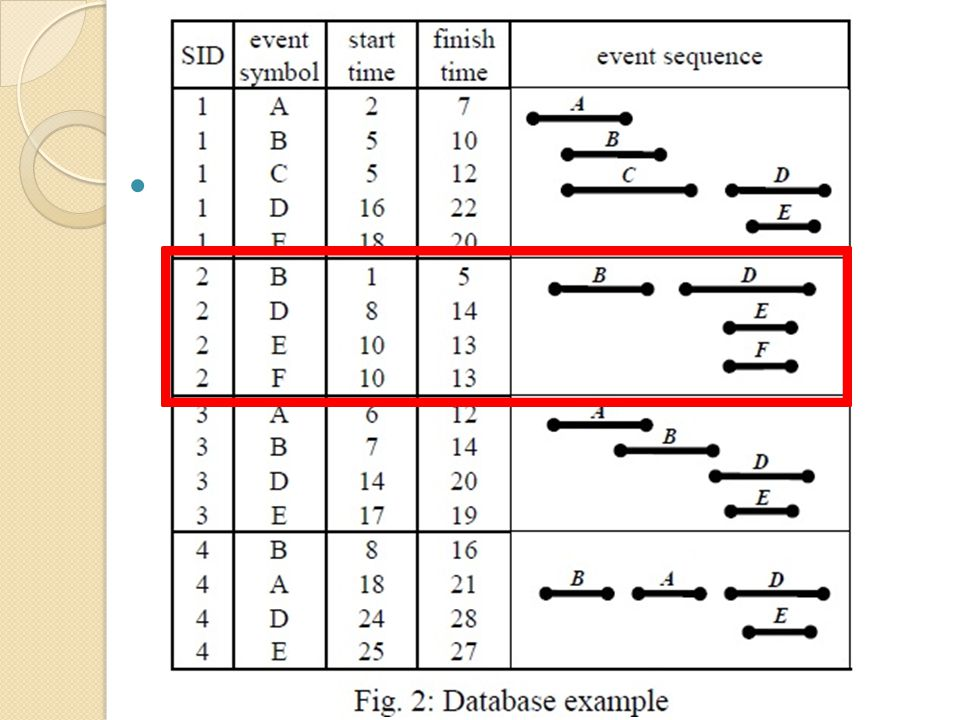 2.PROBLEM DEFINITION Event slice