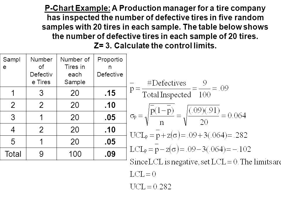 P-Chart Example: A Production manager for a tire company has inspected the number of defective tires in five random samples with 20 tires in each samp