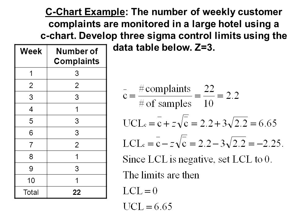 C-Chart Example: The number of weekly customer complaints are monitored in a large hotel using a c-chart. Develop three sigma control limits using the