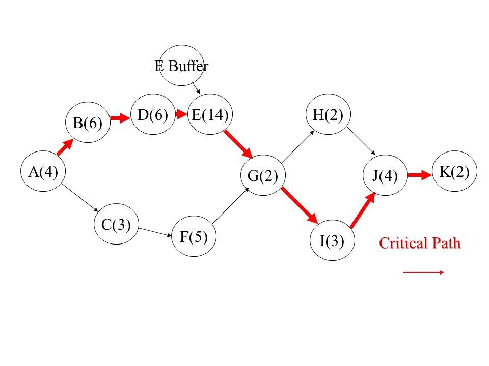 B(6) D(6) A(4) C(3) F(5) E(14) G(2) I(3) H(2) J(4) K(2) ES=0 EF=4 LS=0 LF=4 ES=4 EF=10 LS=4 LF=10 ES=10 EF=16 LS=10 LF=16 ES=16 EF=30 LS=16 LF=30 ES=3