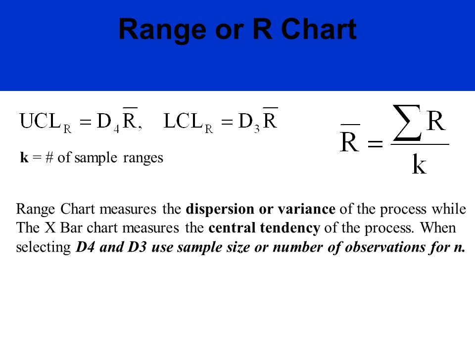 Range or R Chart k = # of sample ranges Range Chart measures the dispersion or variance of the process while The X Bar chart measures the central tend
