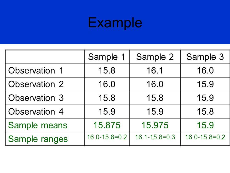 Example Sample 1Sample 2Sample 3 Observation 115.816.116.0 Observation 216.0 15.9 Observation 315.8 15.9 Observation 415.9 15.8 Sample means15.87515.9