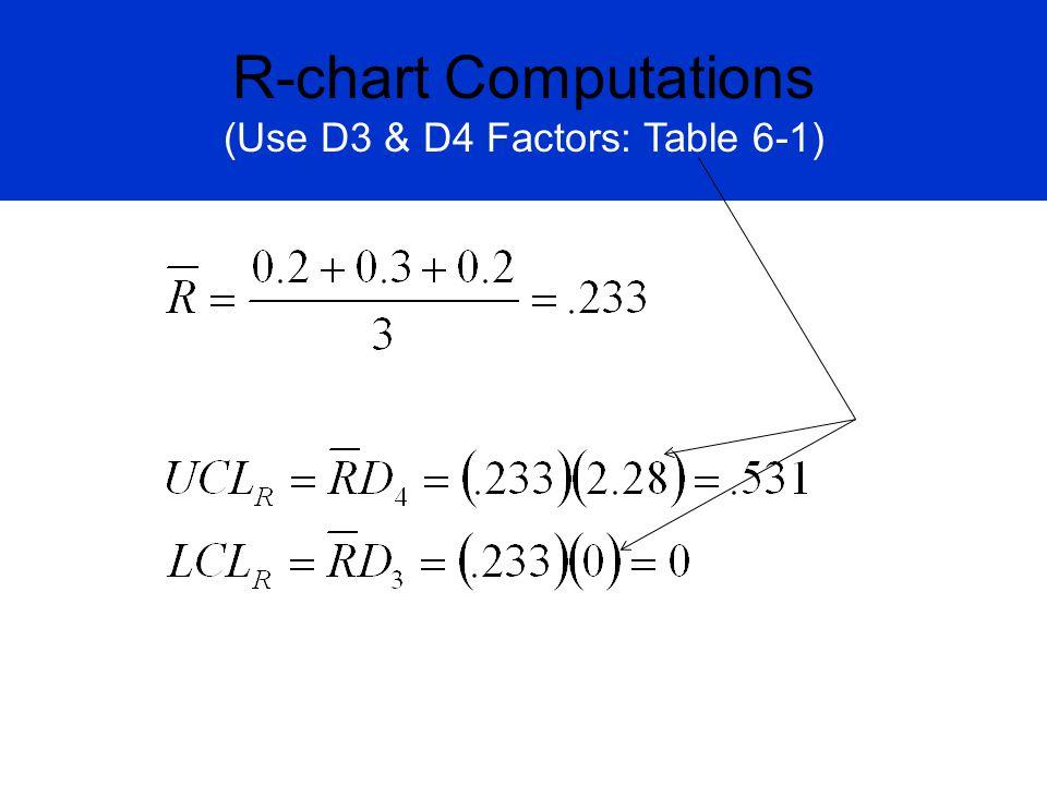 R-chart Computations (Use D3 & D4 Factors: Table 6-1)
