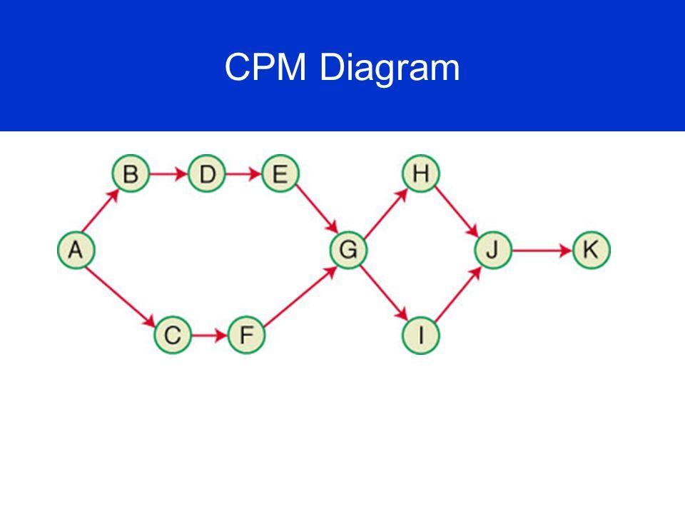 CPM Diagram