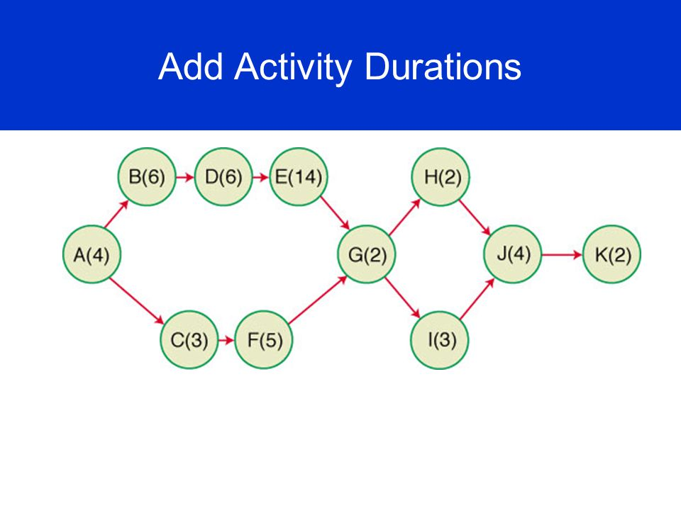 Add Activity Durations