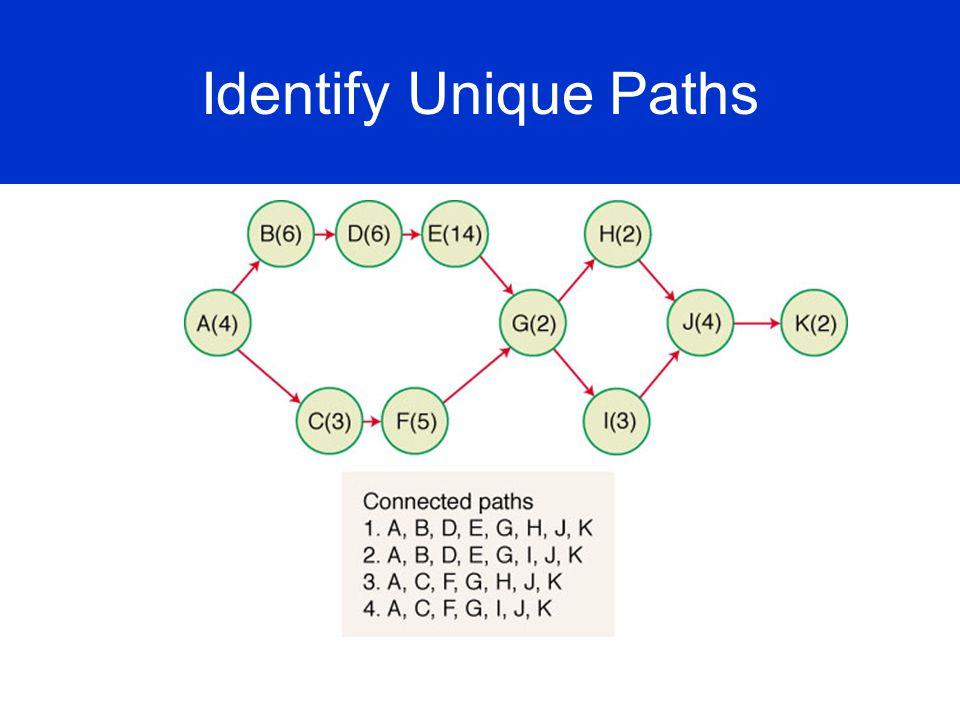 Identify Unique Paths