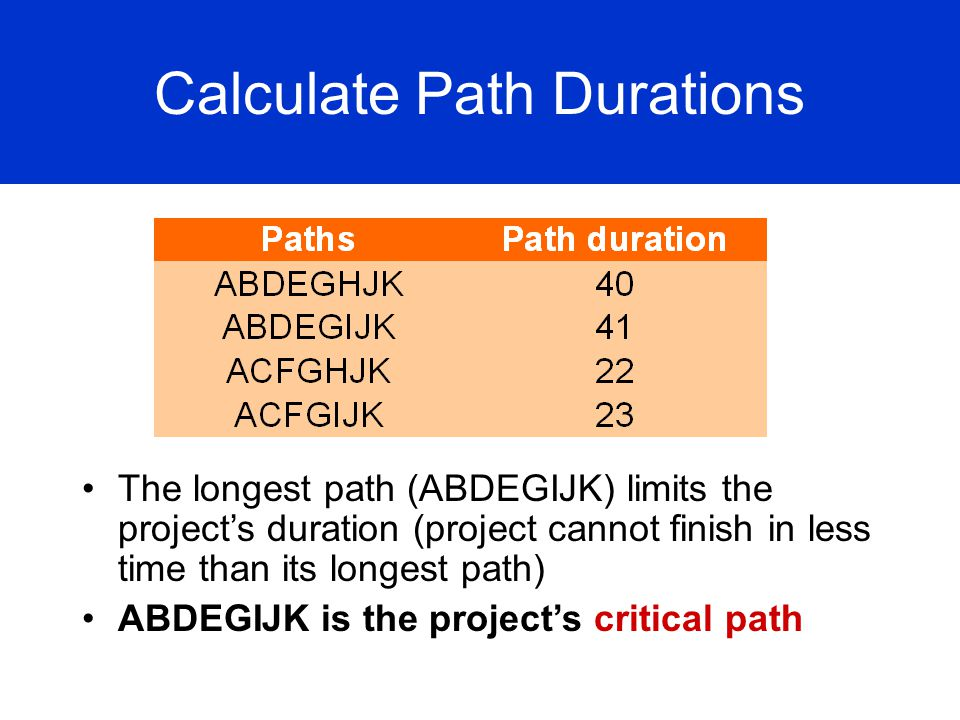 Calculate Path Durations The longest path (ABDEGIJK) limits the projects duration (project cannot finish in less time than its longest path) ABDEGIJK