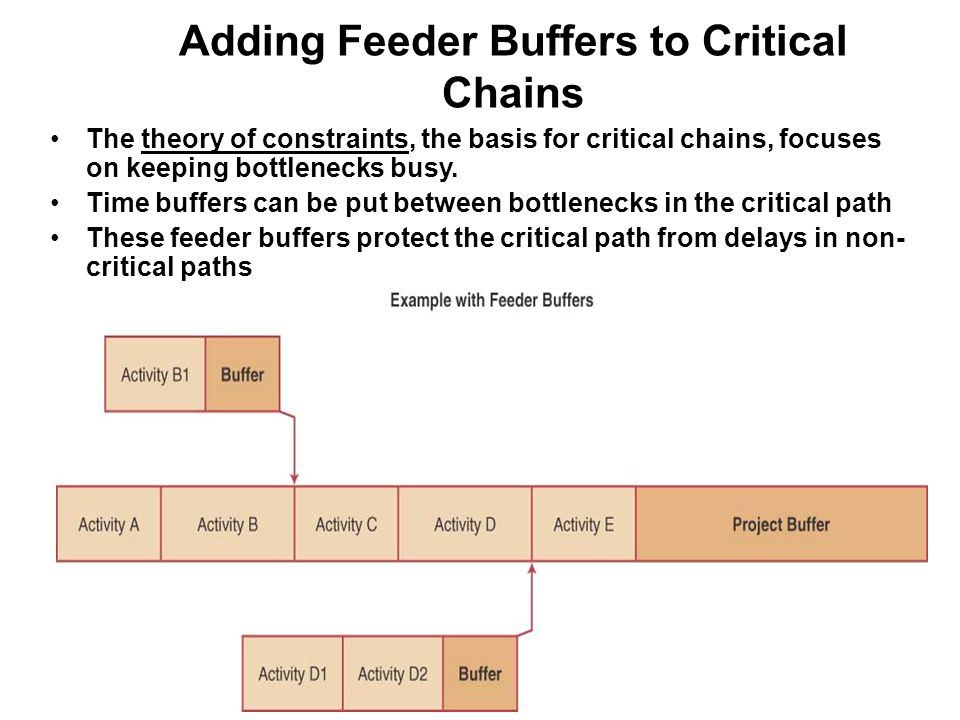Adding Feeder Buffers to Critical Chains The theory of constraints, the basis for critical chains, focuses on keeping bottlenecks busy. Time buffers c