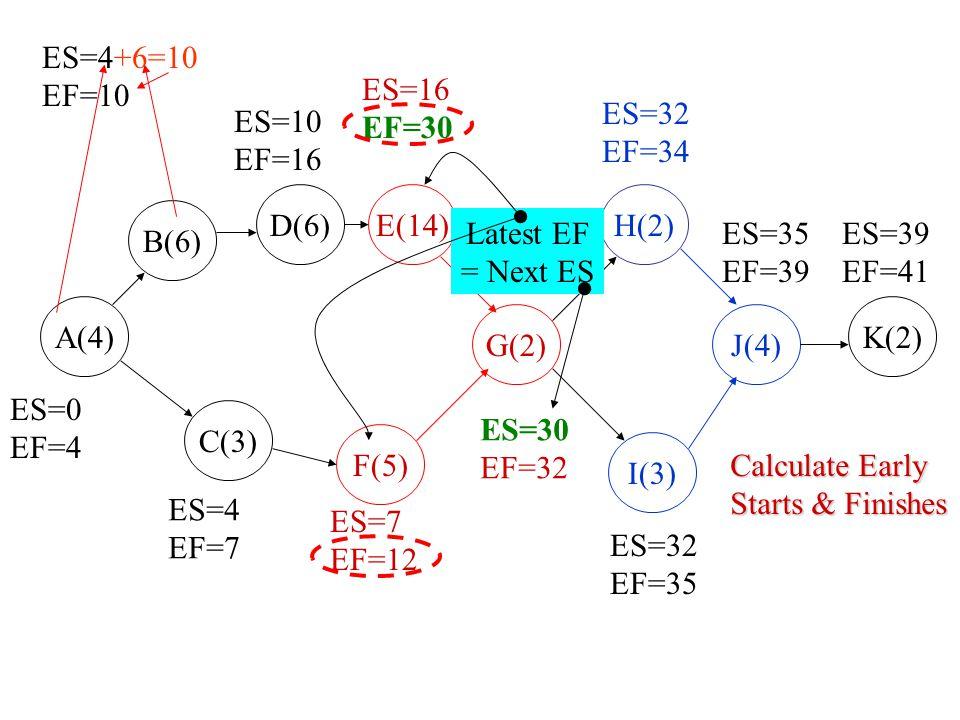B(6) D(6) A(4) C(3) F(5) E(14) G(2) I(3) H(2) J(4) K(2) ES=0 EF=4 LS=0 LF=4 ES=4+6=10 EF=10 LS=4 LF=10 ES=10 EF=16 ES=16 EF=30 ES=32 EF=34 ES=35 EF=39