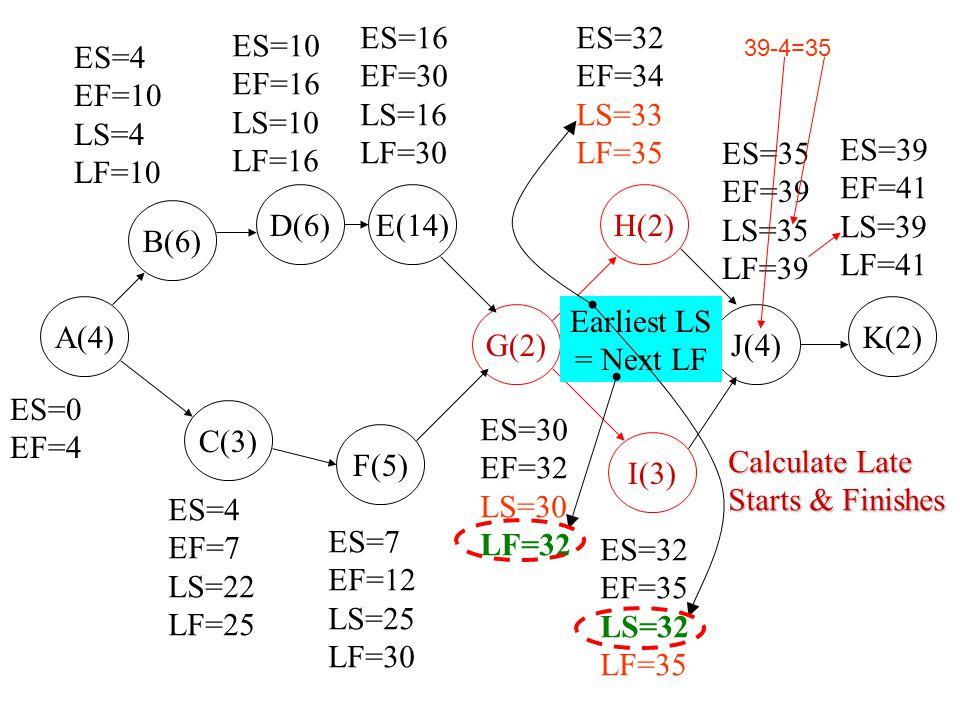 B(6) D(6) A(4) C(3) F(5) E(14) G(2) I(3) H(2) J(4) K(2) ES=0 EF=4 ES=4 EF=10 LS=4 LF=10 ES=10 EF=16 LS=10 LF=16 ES=16 EF=30 LS=16 LF=30 ES=32 EF=34 LS
