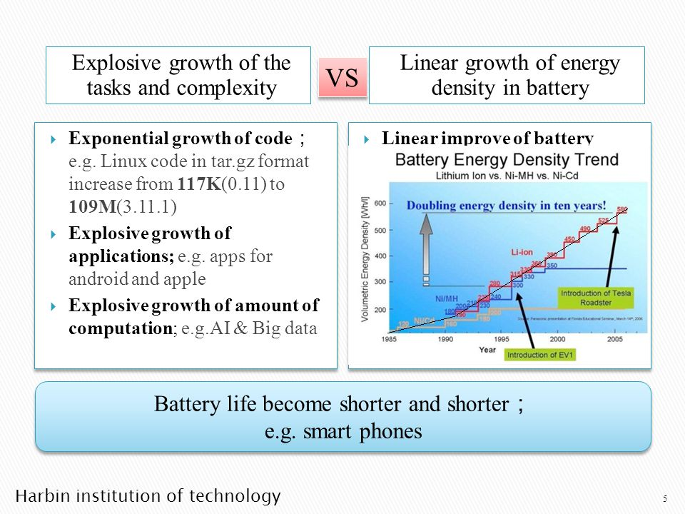 Harbin institution of technology Explosive growth of the tasks and complexity Linear growth of energy density in battery Exponential growth of code e.