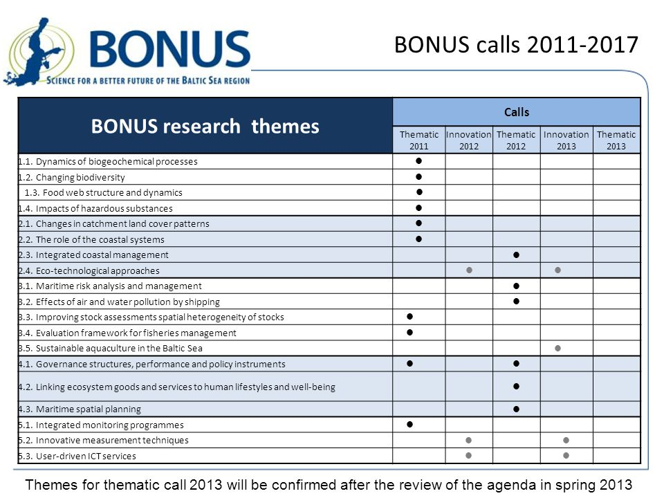 BONUS thematic call 2011 Opens on 1 December 2011 Duration: Start latest by January 2013 to finish latest by the end of 2016 Research proposals addressing all call themes will be evaluated by one panel and eventually ranked into one list Each proposal will be requested to identify one leading theme and two to four supplementary themes from those opened for this call Budget: up to EUR 40 000 000, 40% of the funds available for all calls