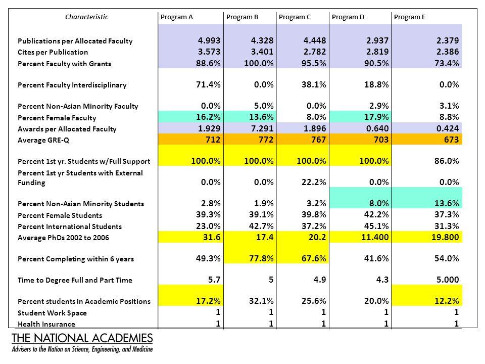 CharacteristicProgram AProgram BProgram CProgram DProgram E Publications per Allocated Faculty 4.9934.3284.4482.9372.379 Cites per Publication 3.5733.4012.7822.8192.386 Percent Faculty with Grants 88.6%100.0%95.5%90.5%73.4% Percent Faculty Interdisciplinary 71.4%0.0%38.1%18.8%0.0% Percent Non-Asian Minority Faculty 0.0%5.0%0.0%2.9%3.1% Percent Female Faculty 16.2%13.6%8.0%17.9%8.8% Awards per Allocated Faculty 1.9297.2911.8960.6400.424 Average GRE-Q 712772767703673 Percent 1st yr.