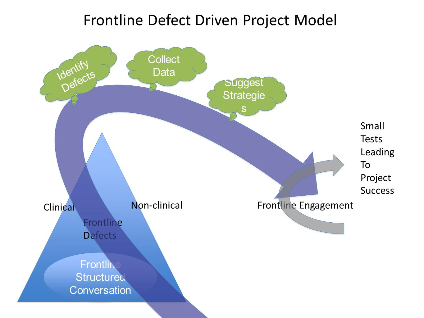 Frontline Structured Conversation Frontline Structured Conversation Frontline Defects Clinical Non-clinical Collect Data Collect Data Suggest Strategie s Suggest Strategie s Identify Defects Identify Defects Frontline Engagement Small Tests Leading To Project Success Frontline Defect Driven Project Model x