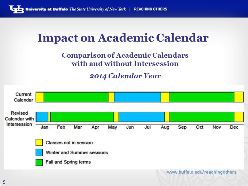 8 Impact on Academic Calendar Comparison of Academic Calendars with and without Intersession 2014 Calendar Year