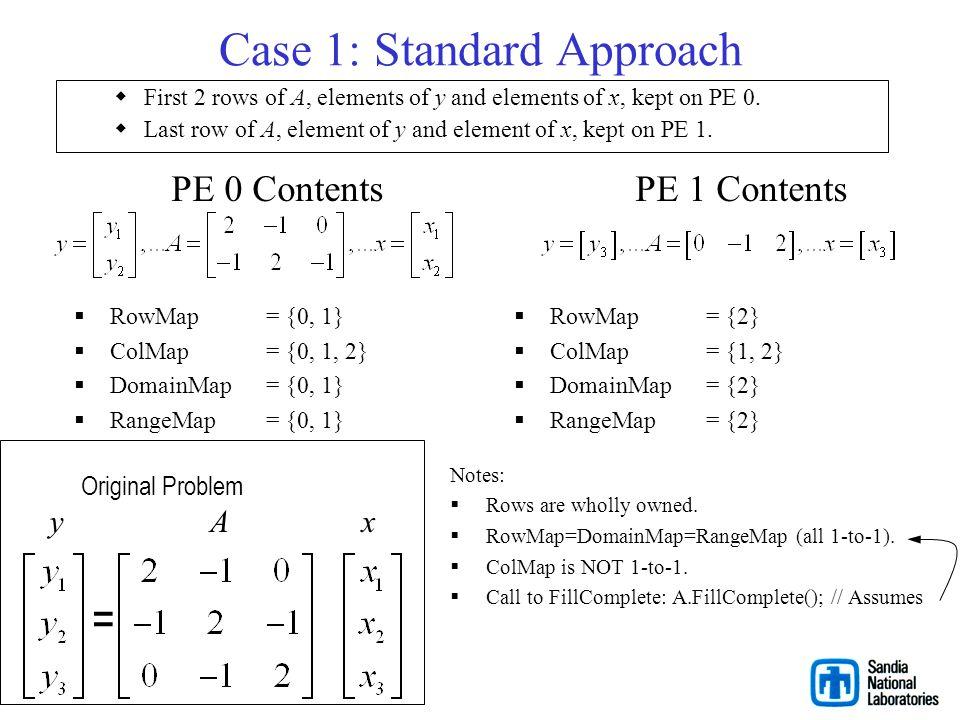 Sample Problem = yA x