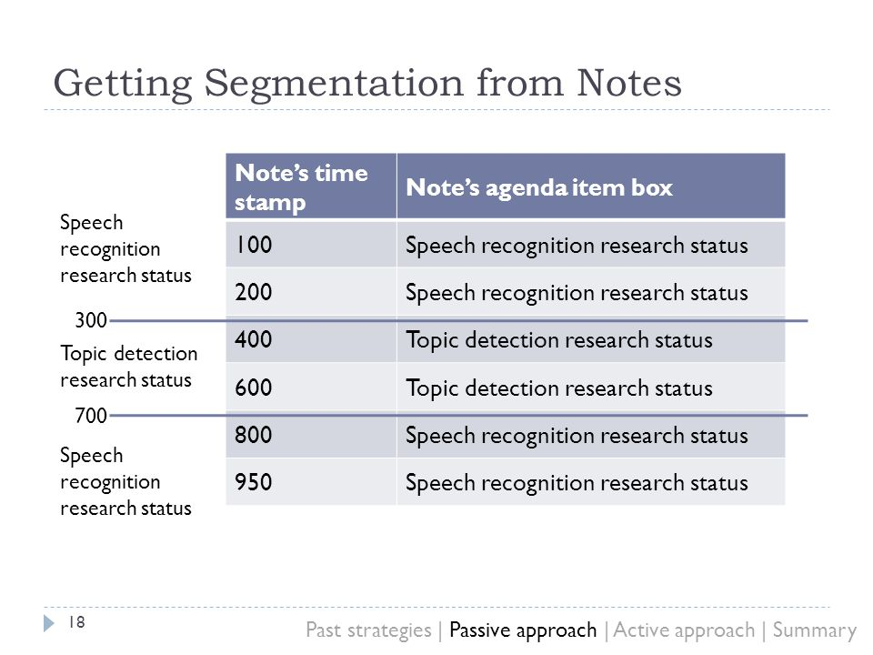 Getting Segmentation from Notes 18 Notes time stamp Notes agenda item box 100Speech recognition research status 200Speech recognition research status 400Topic detection research status 600Topic detection research status 800Speech recognition research status 950Speech recognition research status Topic detection research status 300 700 Past strategies | Passive approach | Active approach | Summary