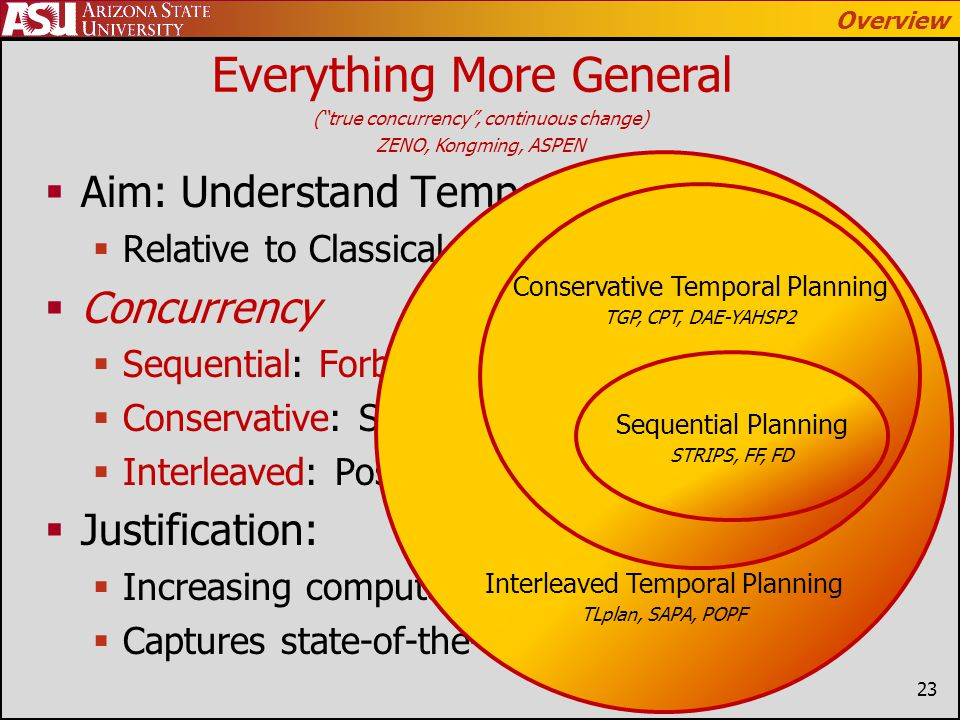 Thesis Everything More General (true concurrency, continuous change) ZENO, Kongming, ASPEN Aim: Understand Temporal Planning Relative to Classical Planning Concurrency Sequential: Forbid Conservative: Strictly Optional Interleaved: Possibly Required Justification: Increasing computational generality Captures state-of-the-art Interleaved Temporal Planning TLplan, SAPA, POPF Conservative Temporal Planning TGP, CPT, DAE-YAHSP2 Overview Sequential Planning STRIPS, FF, FD 23