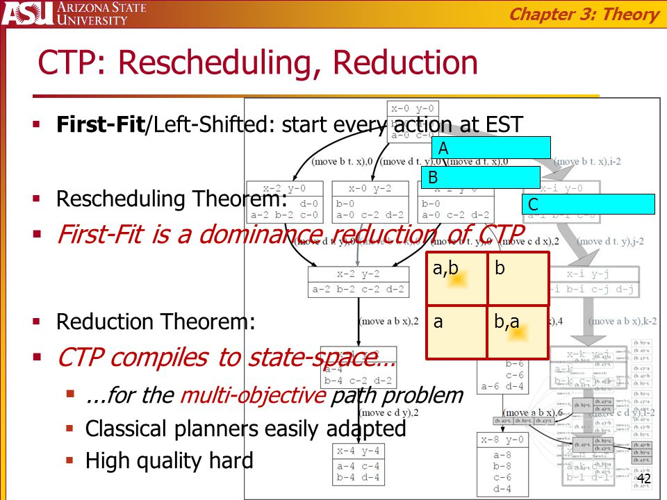 CTP: Rescheduling, Reduction First-Fit/Left-Shifted: start every action at EST Rescheduling Theorem: First-Fit is a dominance reduction of CTP Reduction Theorem: CTP compiles to state-space… … for the multi-objective path problem Classical planners easily adapted High quality hard Chapter 3: Theory A B C a,b b a b,a 42