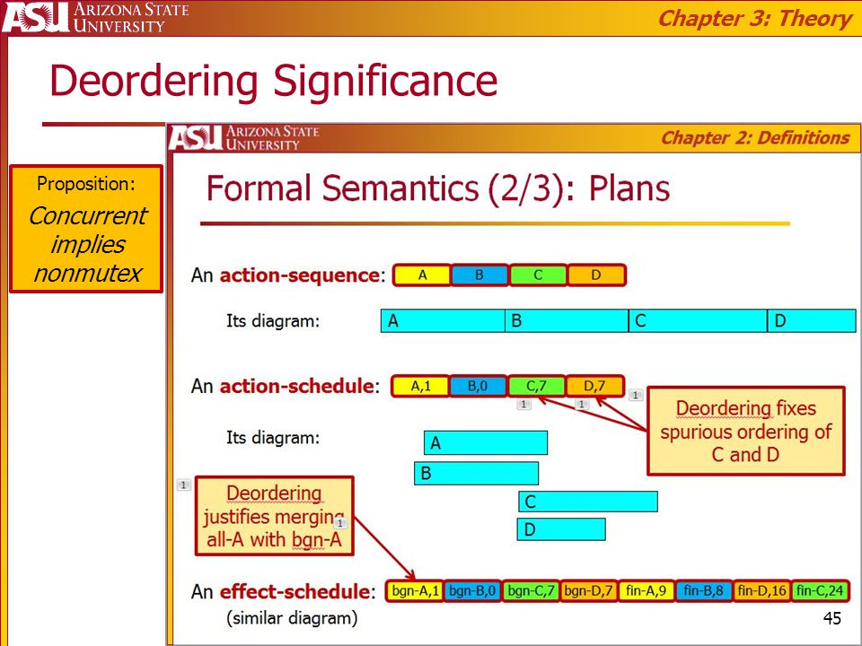 Deordering Significance Proposition: Concurrent implies nonmutex Chapter 3: Theory 45