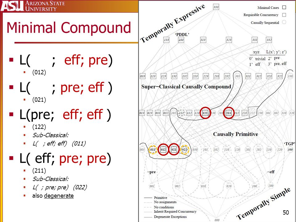 Chapter 4: Languages L( ; eff; pre) (012) L( ; pre; eff ) (021) L(pre; eff; eff ) (122) Sub-Classical: L( ; eff; eff) (011) L( eff; pre; pre) (211) Sub-Classical: L( ; pre; pre) (022) also degenerate Minimal Compound 50