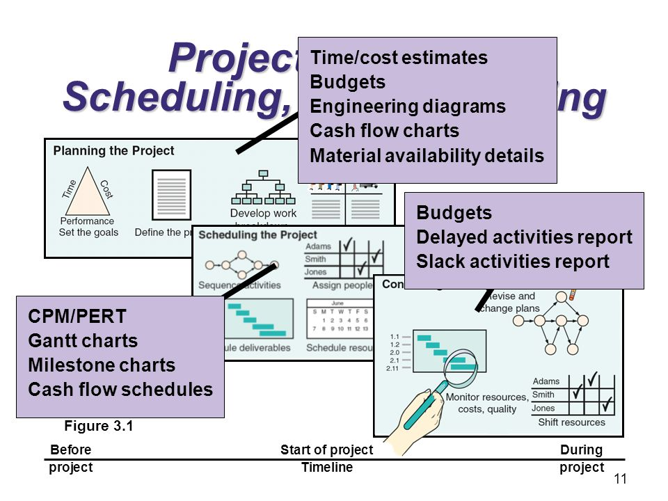 Project Planning, Scheduling, and Controlling Figure 3.1 BeforeStart of projectDuring projectTimelineproject Budgets Delayed activities report Slack a