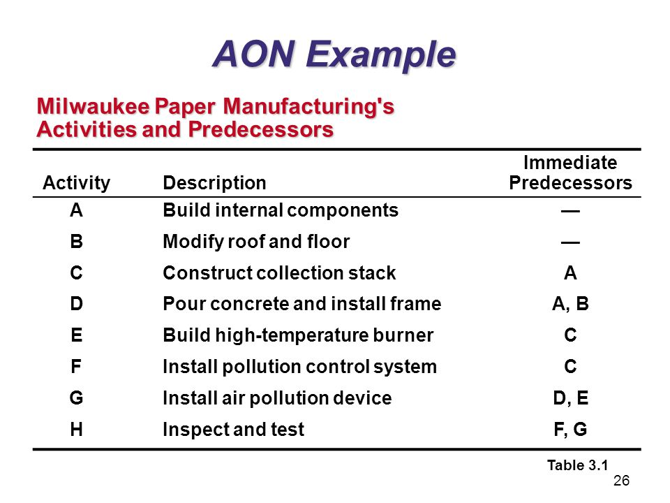 AON Example ActivityDescription Immediate Predecessors ABuild internal components BModify roof and floor CConstruct collection stackA DPour concrete a