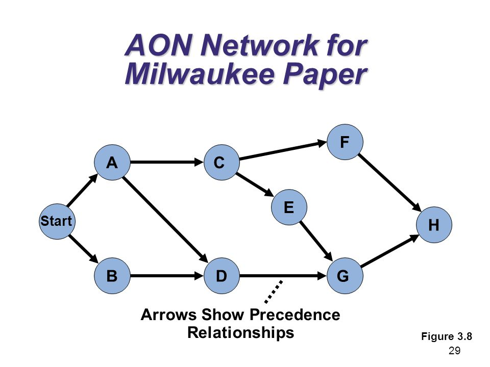 AON Network for Milwaukee Paper G E F H C A Start DB Arrows Show Precedence Relationships Figure 3.8 29
