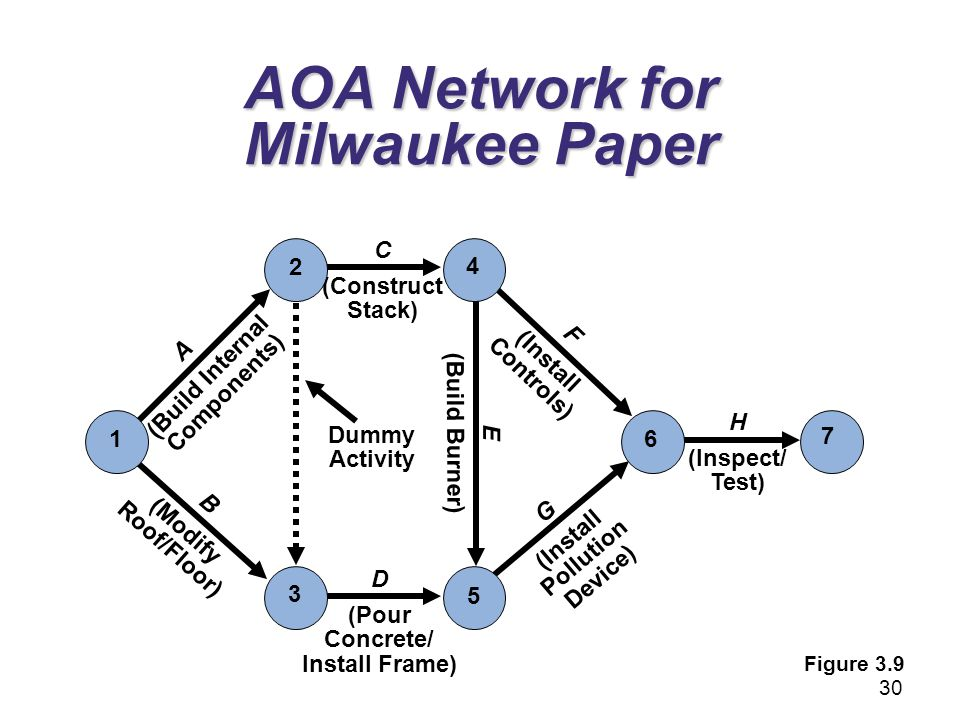H (Inspect/ Test) 7 Dummy Activity AOA Network for Milwaukee Paper 6 F (Install Controls) E (Build Burner) G (Install Pollution Device) 5 D (Pour Conc