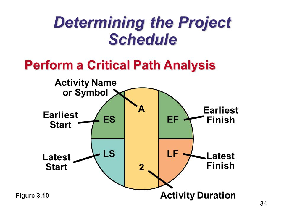 Determining the Project Schedule Perform a Critical Path Analysis Figure 3.10 A Activity Name or Symbol Earliest Start ES Earliest Finish EF Latest St
