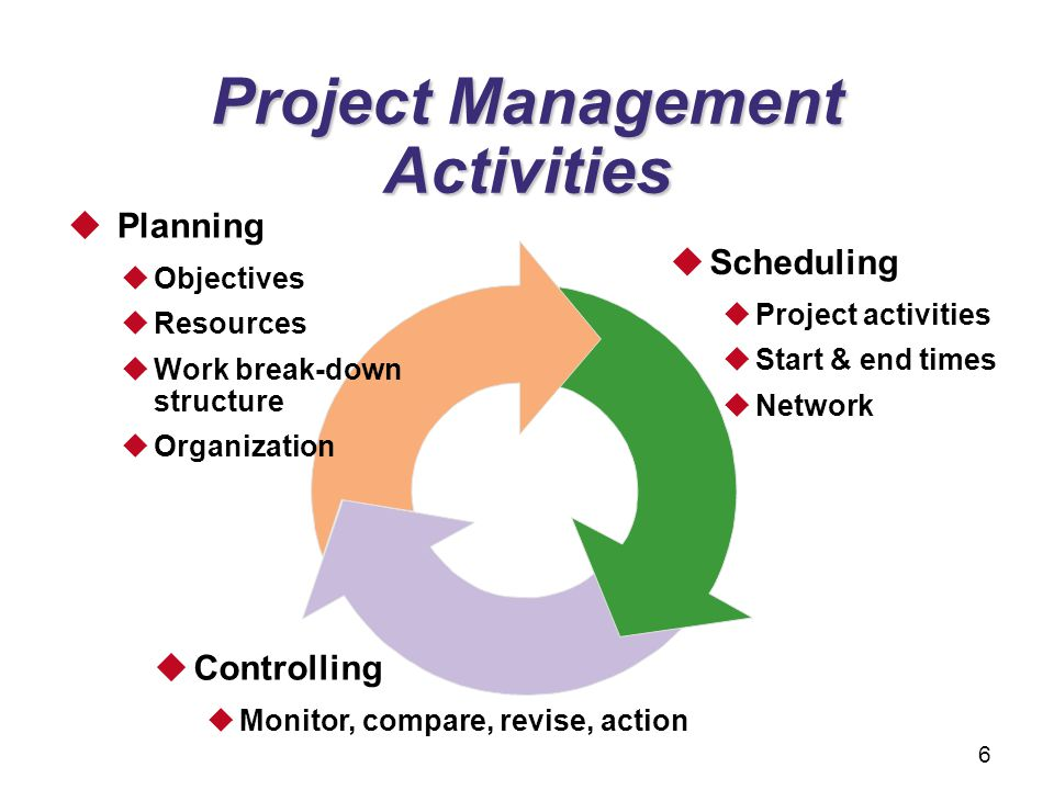 Planning Objectives Resources Work break-down structure Organization Scheduling Project activities Start & end times Network Controlling Monitor, comp