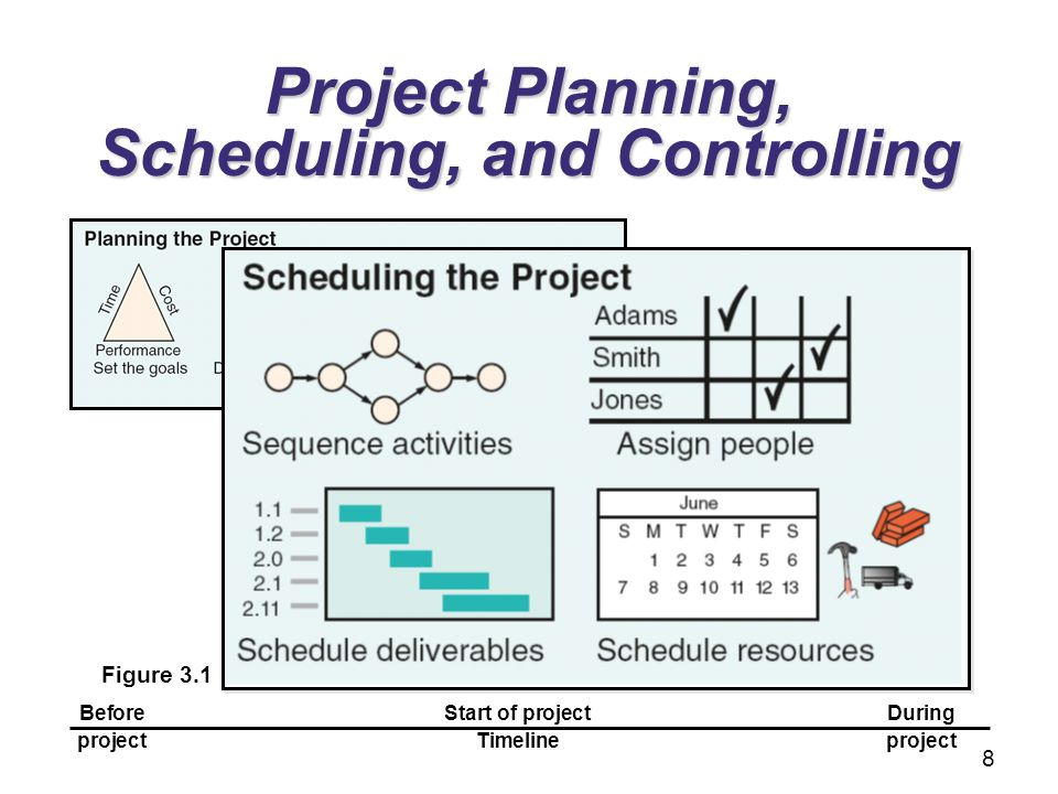 Project Planning, Scheduling, and Controlling Figure 3.1 BeforeStart of projectDuring projectTimelineproject 8