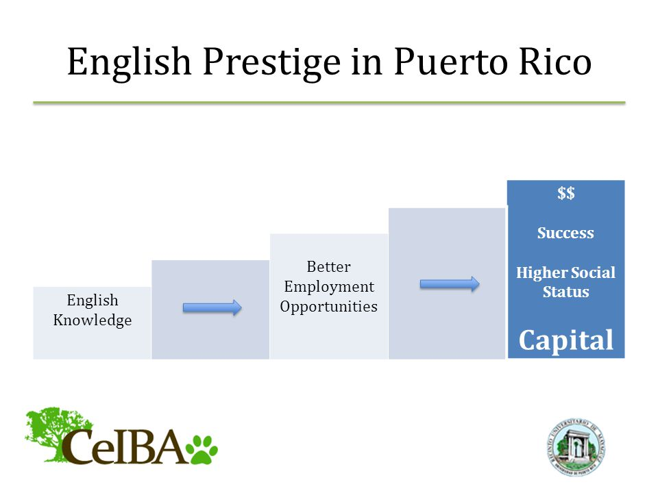 English Prestige in Puerto Rico $$ Success Higher Social Status Capital Better Employment Opportunities English Knowledge