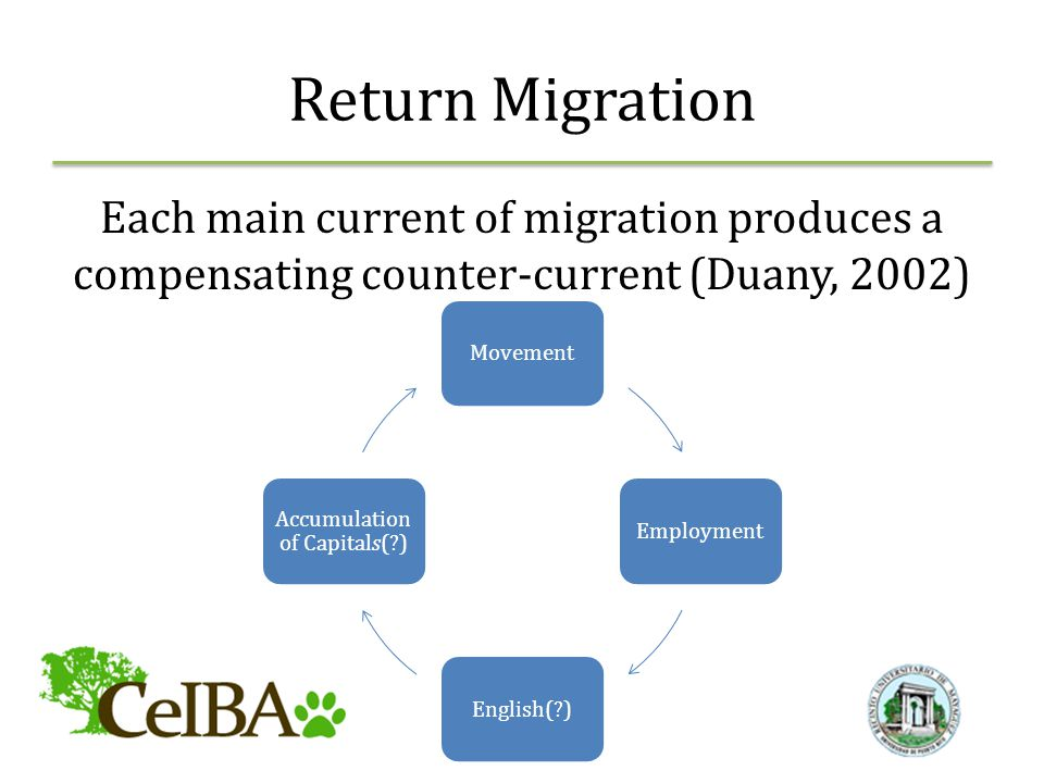 Return Migration Each main current of migration produces a compensating counter-current (Duany, 2002) MovementEmploymentEnglish( ) Accumulation of Capitals( )