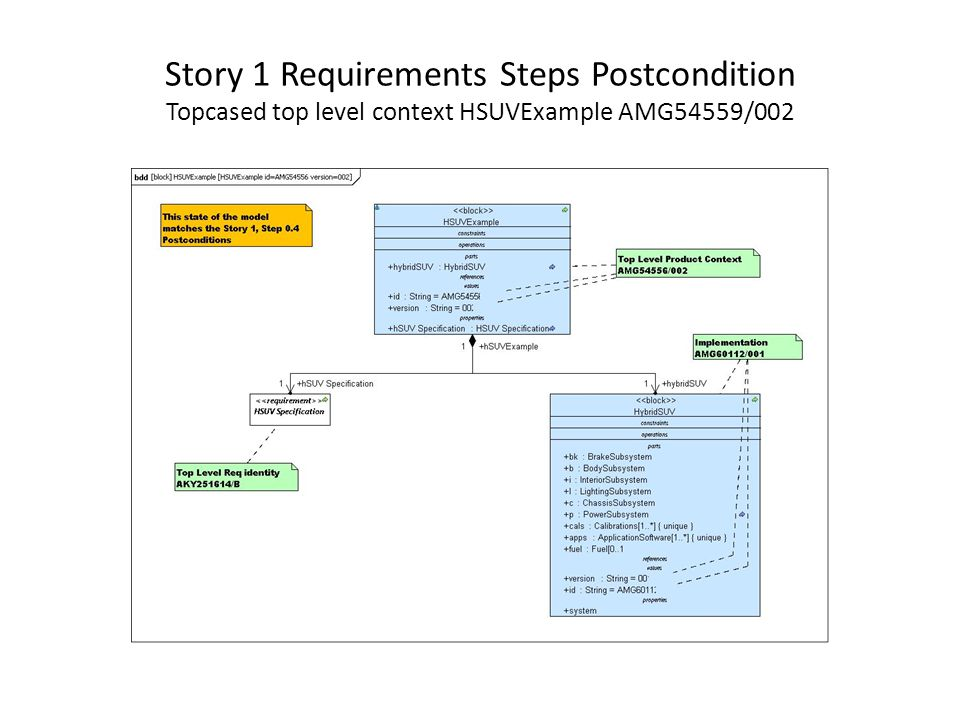 Story 1 Requirements Steps Postcondition Topcased top level context HSUVExample AMG54559/002
