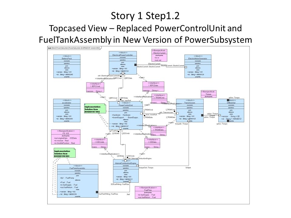 Story 1 Step1.2 Topcased View – Replaced PowerControlUnit and FuelTankAssembly in New Version of PowerSubsystem