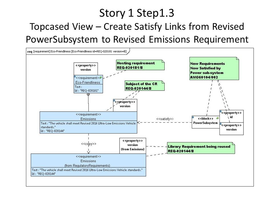 Story 1 Step1.3 Topcased View – Create Satisfy Links from Revised PowerSubsystem to Revised Emissions Requirement