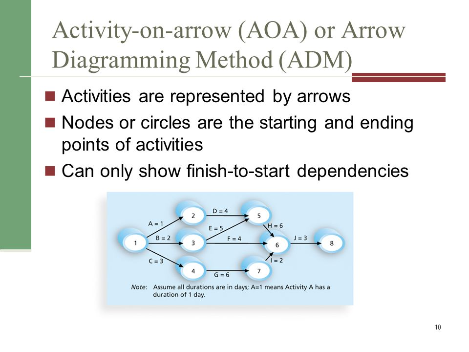 Activity-on-arrow (AOA) or Arrow Diagramming Method (ADM) Activities are represented by arrows Nodes or circles are the starting and ending points of