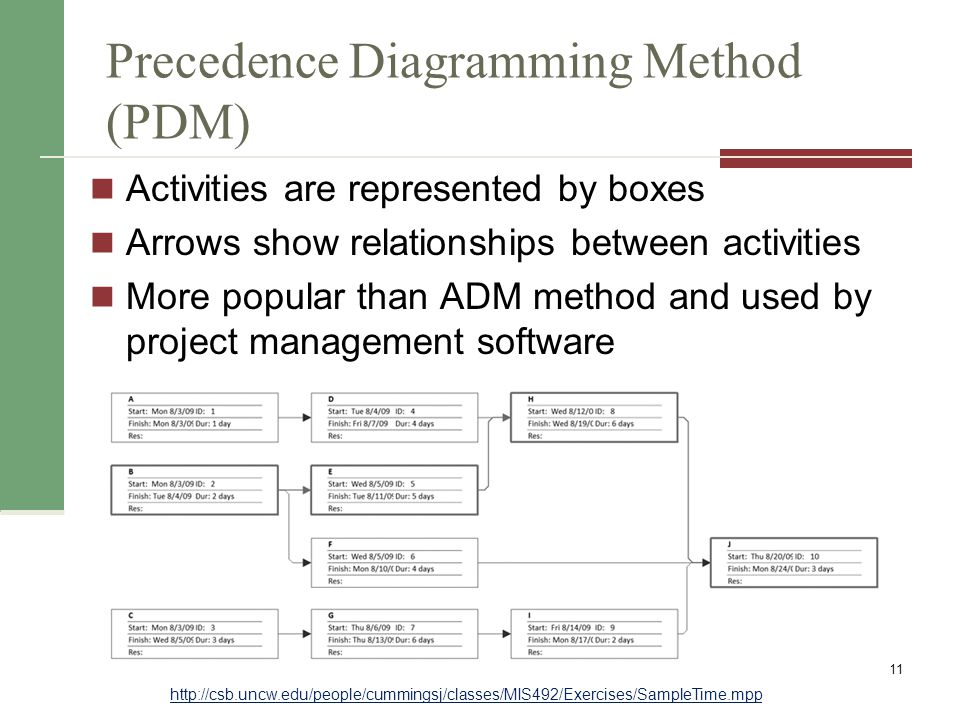 Precedence Diagramming Method (PDM) Activities are represented by boxes Arrows show relationships between activities More popular than ADM method and