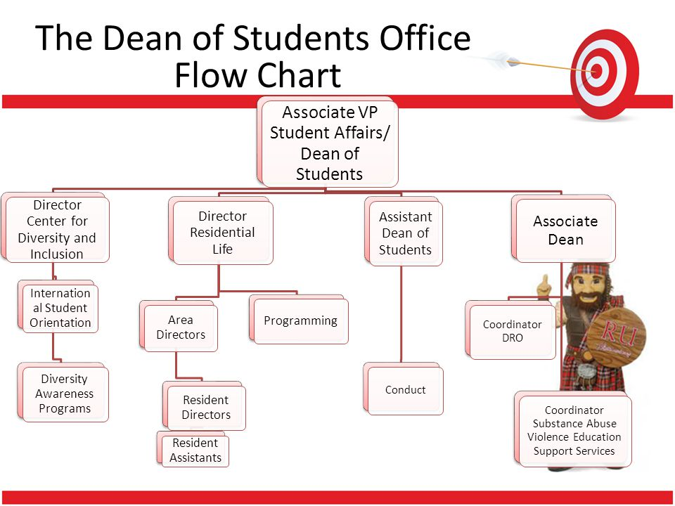 The Dean of Students Office Flow Chart