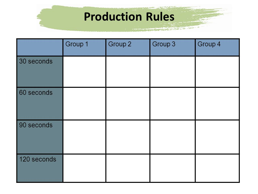Production Rules Group 1Group 2Group 3Group 4 30 seconds 60 seconds 90 seconds 120 seconds
